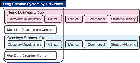 [Drug Creation System by 4 divisions] Neuro Business Group(Discovery/Development, Clinical, Medical, Commercial, Strategy/Planning), Medicine Development Center, Oncoogy Business Group(Discovery/Development, Clinical, Medical, Commercial, Strategy/Planning), hhc Data Creation Center