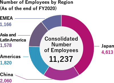 Number of Employees by Region (As of the end of FY2016), Consolidated Number of Employees 10,452, Japan 5,009, China 1,909, Americas 1,320, Asia 1,231, EMEA 983