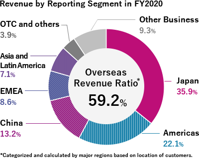 Revenue by Reporting Segment in FY2016:OverseasRevenue Ratio 45.2%, Japan 54.0%, Americas 21.7%, China 9.1%, EMEA 7.0%, Asia 6.4%, Other Business 1.7%