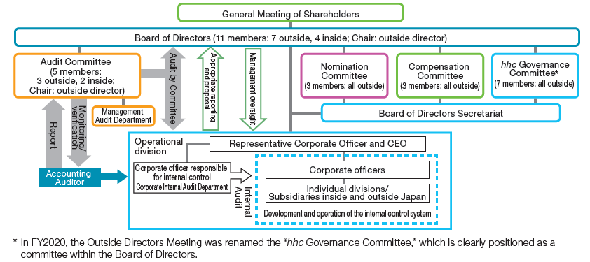 Eisai's Corporate Governance System