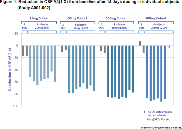 Figure II: Reduction in CSF Aβ(1-X) from baseline after 14 days dosing in individual subjects (Study A001-002)