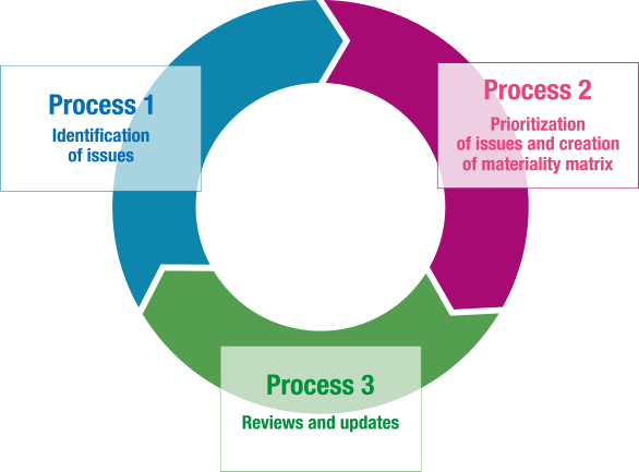 Process 1 Identification of issues Process 2 Prioritization of issues and creation of materiality matrix Process 3 Reviews and updates